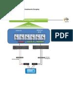 Implementación de Virtualización