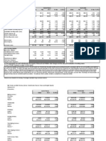 USPS February 2012 Financials