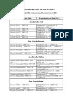 Equivalencias mallas 2004 y 20111 por áreas con siglas