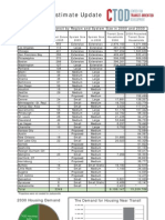 Demand Estimate Update for Housing Near Transit