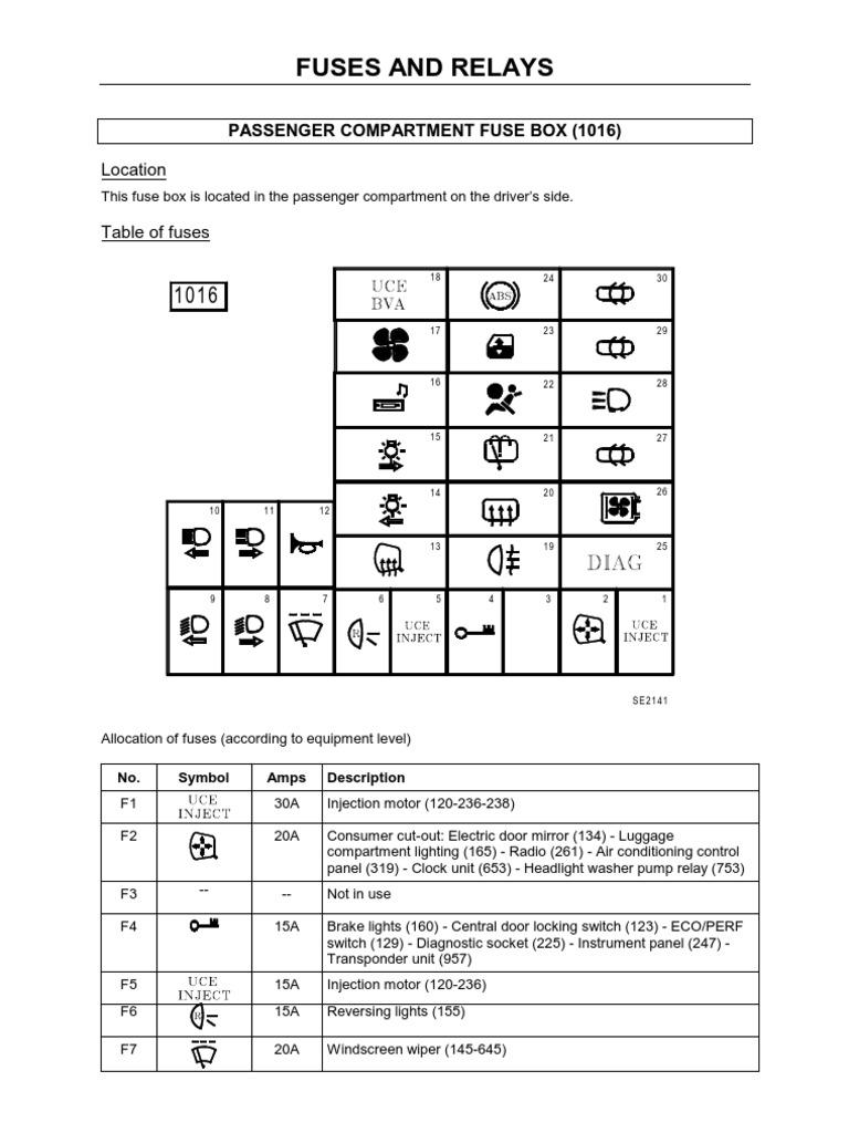 Outstanding Renault Fuse Box Symbols Wiring Diagram Data Wiring Digital Resources Funapmognl