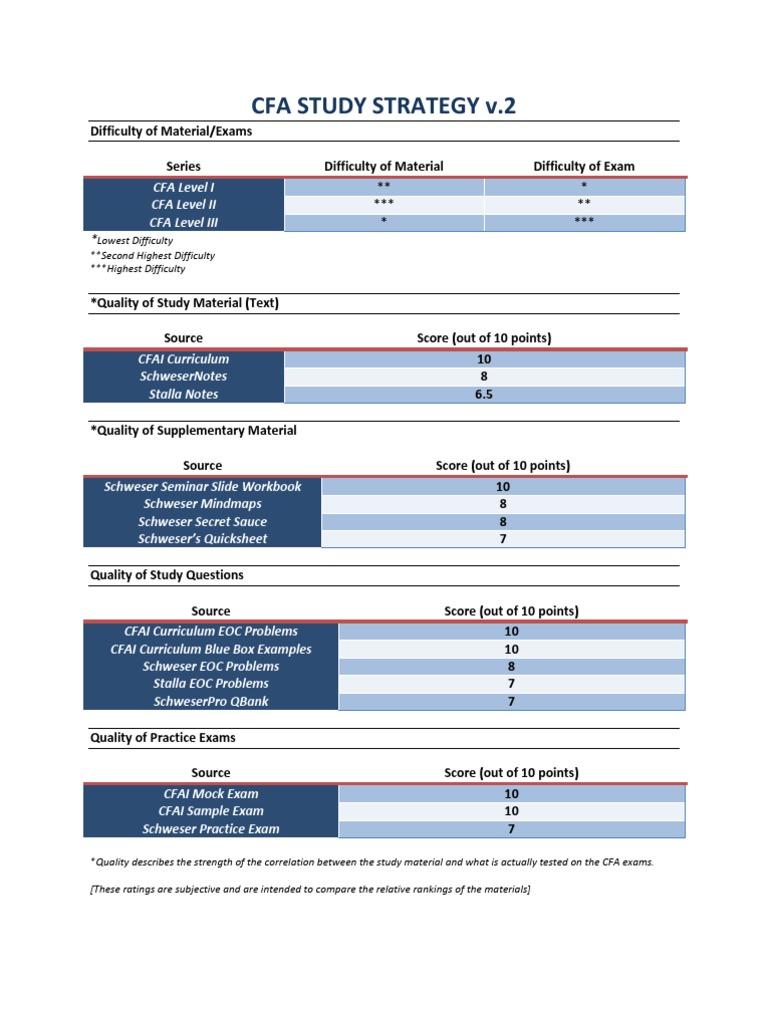 Workbooks cfa workbook : CFA Study Strategy v.2 | Test (Assessment) | Economies
