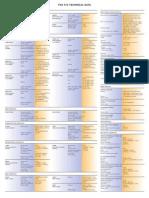 Fox515 Technical Data