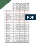 Divorce Charts Analysis