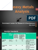 Heavy Metals Analysis