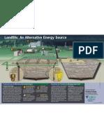 Landfill Anatomy Poster