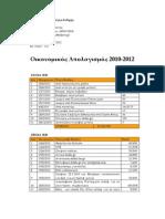 Οικονομικός Απολογισμός 2010-2012