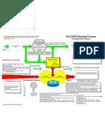 Cisco Routing Process