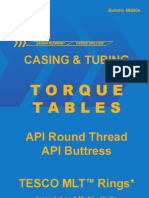 API Thread Torque Table