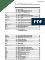 Lista de Precios Fluke May 2012