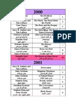 افضل الروايات مبيعا منذ عام 2000