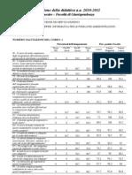 Valutazione dei corsi di Filosofia del diritto, Informatica giuridica, Informatica per la PA 2010-2011