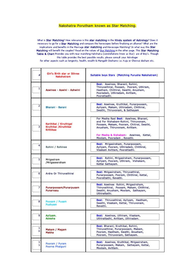 horoscope match using nakshatra values