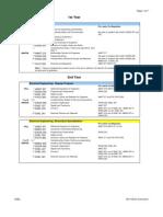 Electrical Curriculum 2011-2012