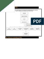 Carta Organisasi PPG