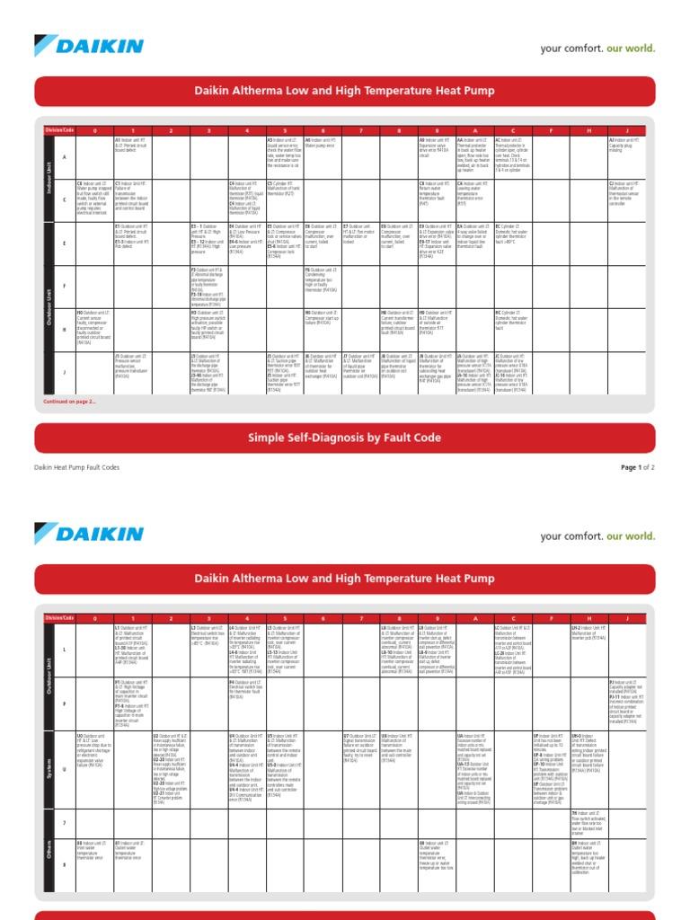 2638 Daikin Heat Pump Fault Codes LR Tcm219-196577 | Hvac | Power