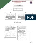 Bab 7 Manusia Dan Keadilan IBD