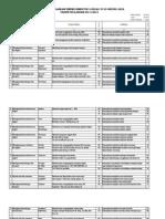 Kisi-kisi Ulangan Bahasa Inggris Kelas  VI SD TP. 2011-2012