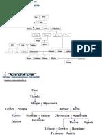 Genealogia de Familias Griegas