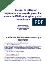 La Curva de Phillips