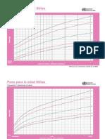 Patrones Crecimiento OMS P-E,T-E RN-5a