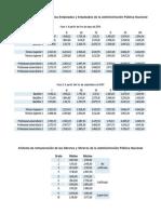 Escala de Sueldos y Salarios Adm. Publica