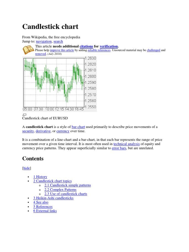 Candlestick Chart | Technical Analysis | Financial Markets