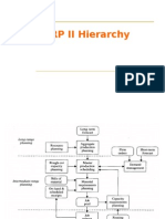 1.the MRP II Hierarchy
