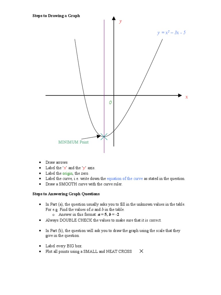 Idiots Guide To Graph Mathematics Curve Diagram 1 Black Is In Check 2 Double