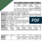 Aprendizajes Clave resumen (5° Básico a 2° Medio)