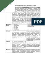 Cuadro comparativo entre Psicología Clínica y Psicología de la Salud