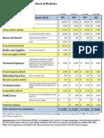 School of Medicine Cost of Attendance 2014-2015