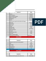 Format Bureau Equipments Details & Requirement