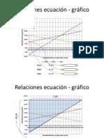 Relaciones ecuación - gráfico