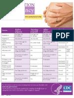 Immunization Pregnancy Chart