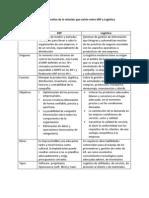 Tabla comparativa de la relación que existe entre ERP y Logística