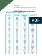Lista de Verbos Irregulares Ingleses