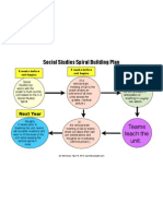 Social Studies Sprial Building Plan