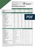 Обзор работы паевых фондов (9.04.12 - 16.04.12)