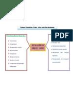 Kategori Kemahiran Proses Sains Asas Dan Bersepadu
