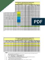 SFU DOL Components Cost Recknor