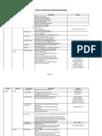 Tabel Spesifikasi Bahan Bangunan