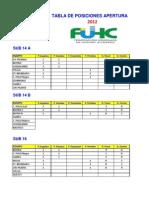 Hockey | Tablas de Posiciones, Tarjetas y Goles - Torneo Apertura_1era fecha_15 abr 12.