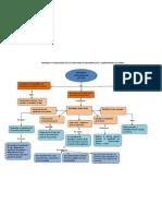 Mapa Conceptual Metodos y Estrategias de Lecturas