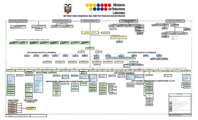 Estructura org nica del sector p blico ecuatoriano for Oficina estatal de empleo