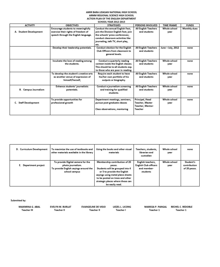 Best School Action Plan Template Contemporary  Example Resume And