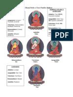 5 Dhyani Budas