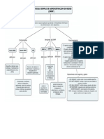 Mapa Conceptual de Gestion y Monitoreo