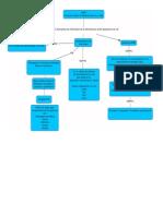 Mapa Conceptual Gestion y Monitoreo