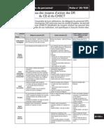 Tableau Des Moyens d Action Des DP Du CE Et Du CHSCT